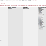 Itunes Performance - Il Volo May 24