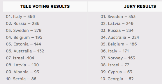 Televote / Jury results - Eurovision