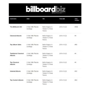 il volo billboard charts 11 october 2016